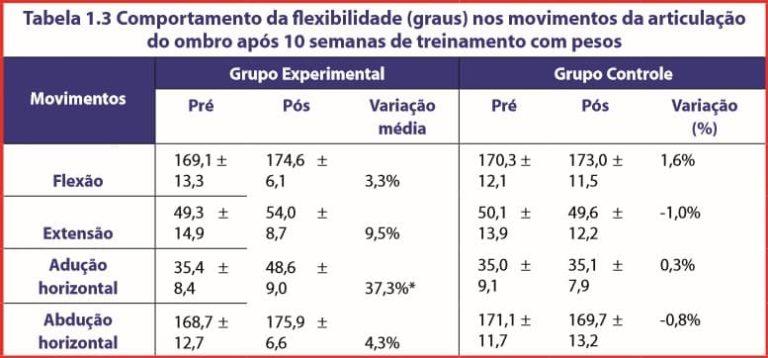 Tabela 1.3 Comportamento da flexibilidade (graus) nos movimentos da articulação do ombro após 10 semanas de treinamento com pesos