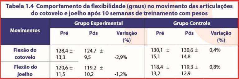 Tabela 1.4 Comportamento da flexibilidade (graus) no movimento das articulações do cotovelo e joelho após 10 semanas de treinamento com pesos