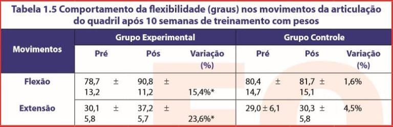 Tabela 1.5 Comportamento da flexibilidade (graus) nos movimentos da articulação do quadril após 10 semanas de treinamento com pesos