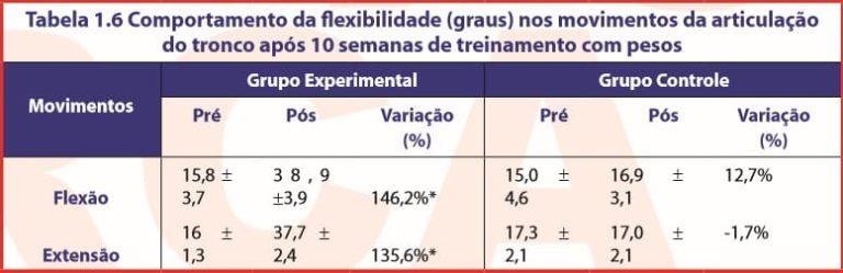Tabela 1.6 Comportamento da flexibilidade (graus) nos movimentos da articulação do tronco após 10 semanas de treinamento com pesos